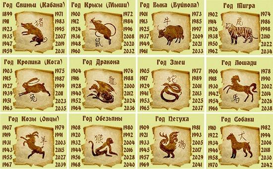 восточный гороскоп, кто в какой год родился, 12 животных, узнать своего животного по году рождения